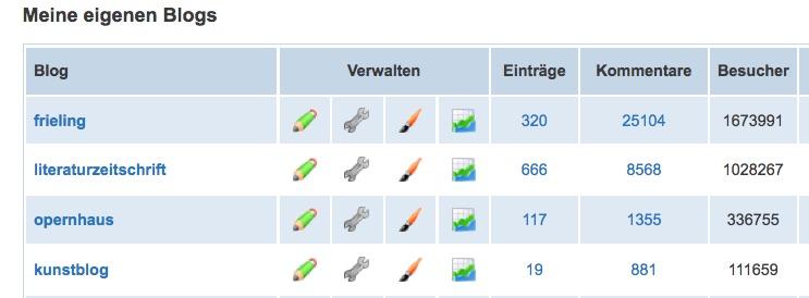 blog.de_einzel_statistik